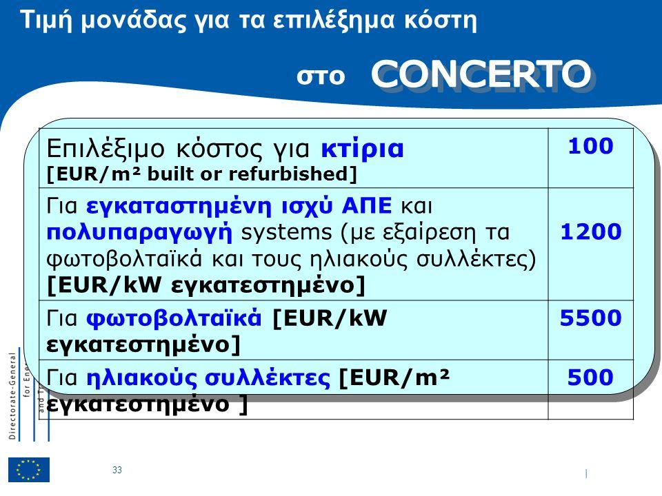 | 33 Τιμή μονάδας για τα επιλέξημα κόστη Επιλέξιμο κόστος για κτίρια [EUR/m² built or refurbished] 100 Για εγκαταστημένη ισχύ ΑΠΕ και πολυπαραγωγή systems (με εξαίρεση τα φωτοβολταϊκά και τους ηλιακούς συλλέκτες) [EUR/kW εγκατεστημένο] 1200 Για φωτοβολταϊκά [EUR/kW εγκατεστημένο] 5500 Για ηλιακούς συλλέκτες [EUR/m² εγκατεστημένο ] 500 στο