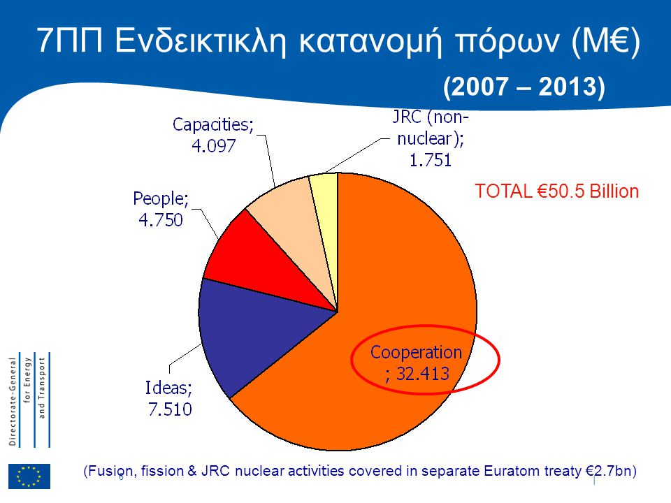 | 6 7ΠΠ Ενδεικτικλη κατανομή πόρων (M€) (Fusion, fission & JRC nuclear activities covered in separate Euratom treaty €2.7bn) (2007 – 2013) TOTAL €50.5 Billion