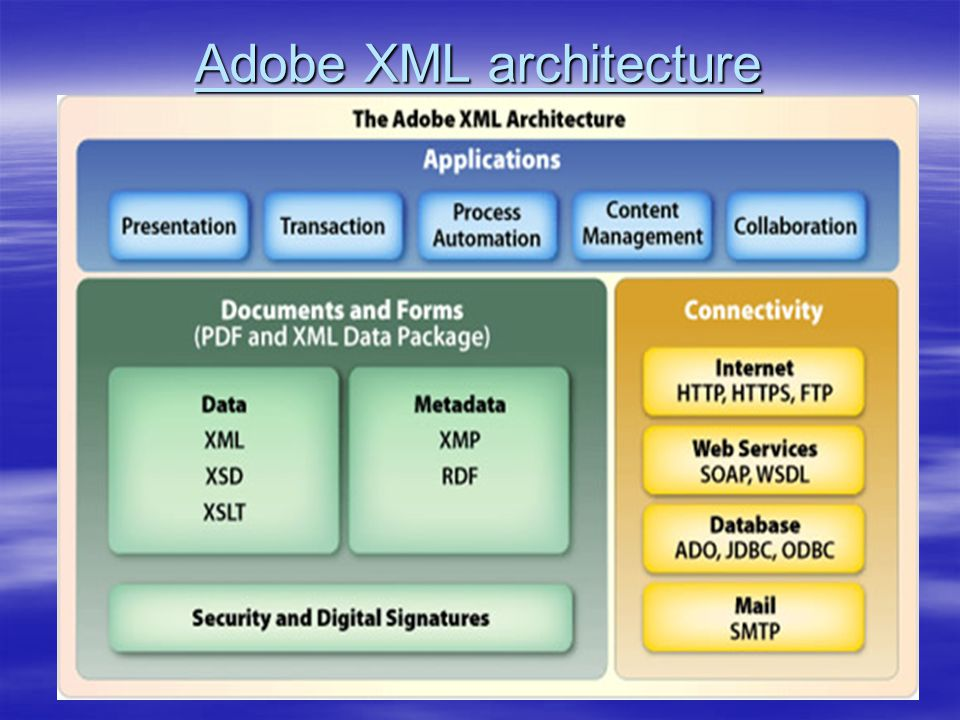 Adobe XML architecture