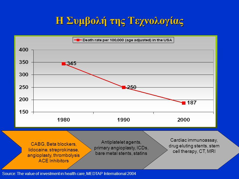 Η Συμβολή της Τεχνολογίας CABG, Beta blockers, lidocaine, streprokinase, angioplasty, thrombolysis ACE Inhibitors Cardiac immunoassay, drug eluting st