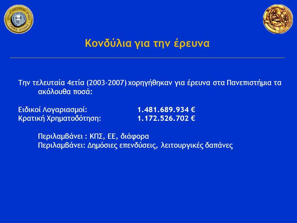Την τελευταία 4ετία (2003-2007) χορηγήθηκαν για έρευνα στα Πανεπιστήμια τα ακόλουθα ποσά: Ειδικοί Λογαριασμοί: 1.481.689.934 € Κρατική Χρηματοδότηση: 1.172.526.702 € Περιλαμβάνει : ΚΠΣ, ΕΕ, διάφορα Περιλαμβάνει: Δημόσιες επενδύσεις, λειτουργικές δαπάνες Κονδύλια για την έρευνα