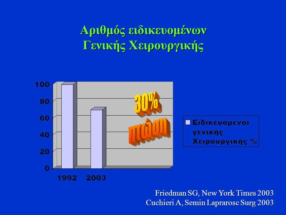Αριθμός ειδικευομένων Γενικής Χειρουργικής Friedman SG, New York Times 2003 Cuchieri A, Semin Laprarosc Surg 2003