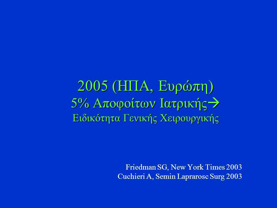 2005 (ΗΠΑ, Ευρώπη) 5% Αποφοίτων Ιατρικής  Ειδικότητα Γενικής Χειρουργικής Friedman SG, New York Times 2003 Cuchieri A, Semin Laprarosc Surg 2003