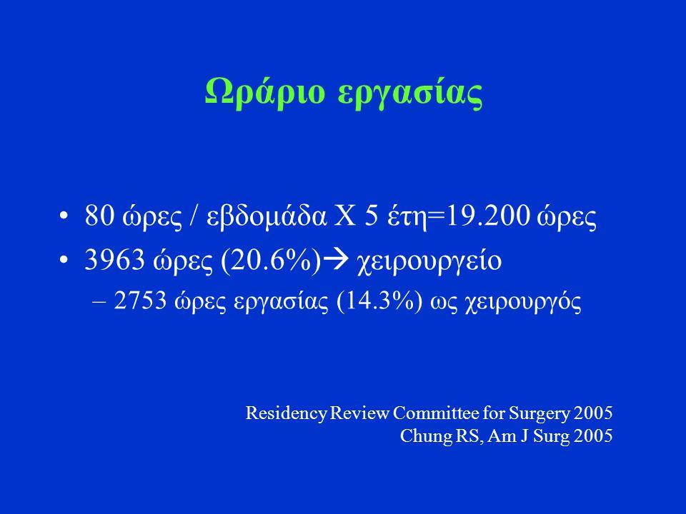 Ωράριο εργασίας 80 ώρες / εβδομάδα Χ 5 έτη=19.200 ώρες 3963 ώρες (20.6%)  χειρουργείο –2753 ώρες εργασίας (14.3%) ως χειρουργός Residency Review Committee for Surgery 2005 Chung RS, Am J Surg 2005