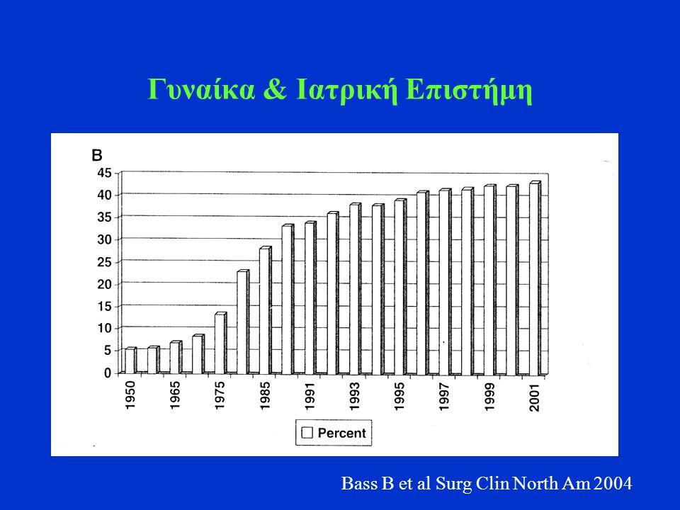 Γυναίκα & Ιατρική Επιστήμη Bass B et al Surg Clin North Am 2004