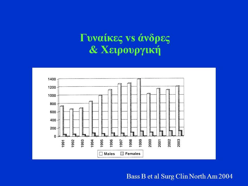Γυναίκες vs άνδρες & Χειρουργική Bass B et al Surg Clin North Am 2004