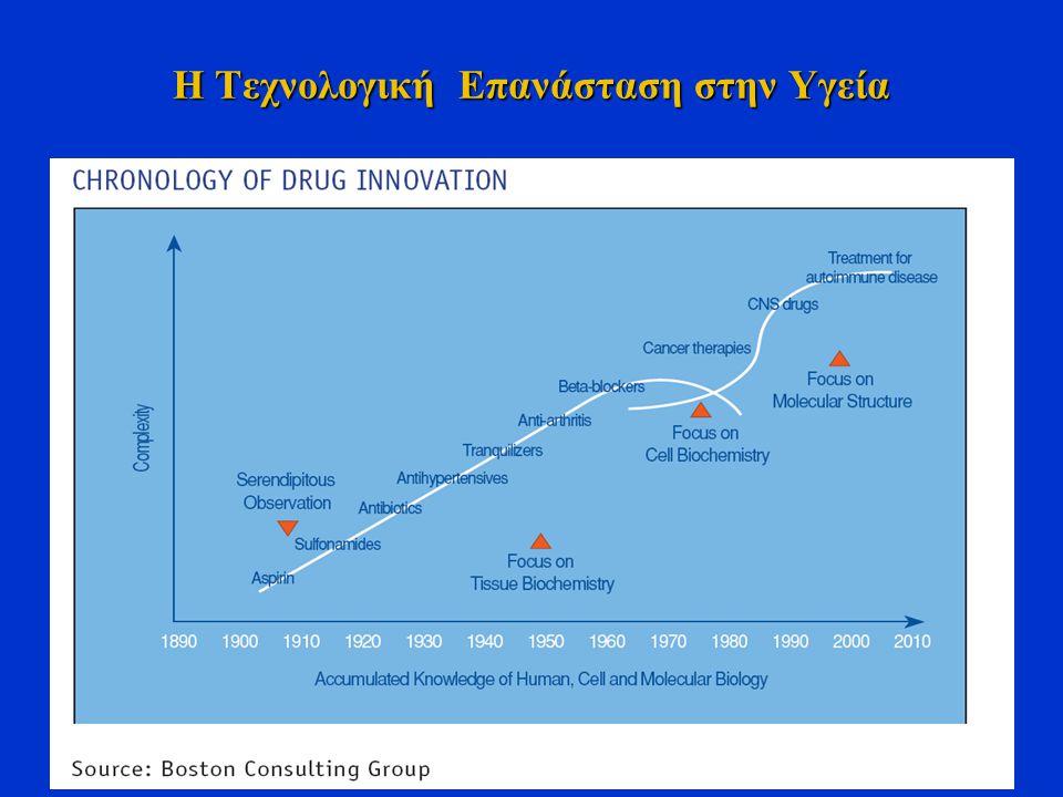 Η Τεχνολογική Επανάσταση στην Υγεία