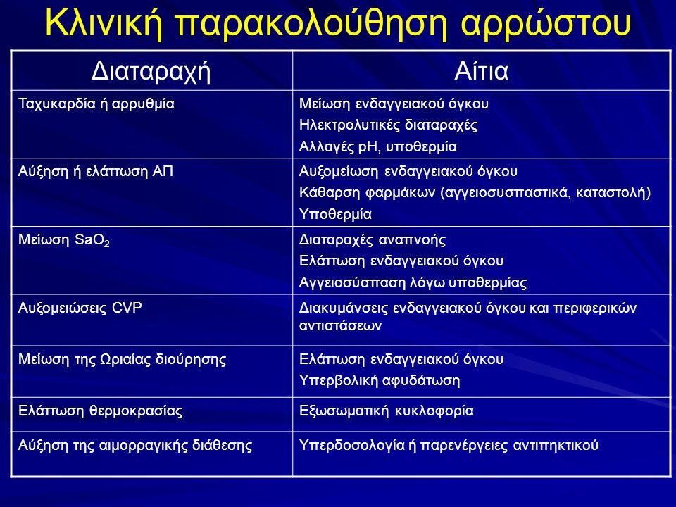 Κλινική παρακολούθηση αρρώστου ΔιαταραχήΑίτια Ταχυκαρδία ή αρρυθμίαΜείωση ενδαγγειακού όγκου Ηλεκτρολυτικές διαταραχές Αλλαγές pH, υποθερμία Αύξηση ή