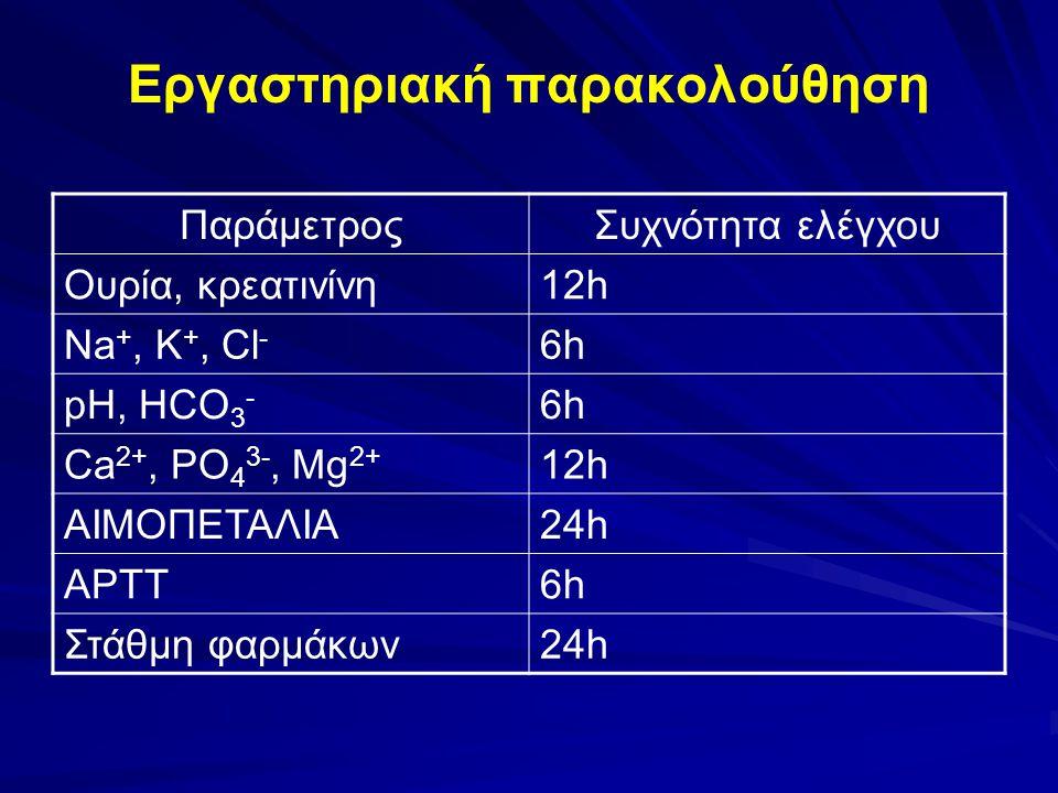 Εργαστηριακή παρακολούθηση ΠαράμετροςΣυχνότητα ελέγχου Ουρία, κρεατινίνη12h Νa +, Κ +, Cl - 6h6h pH, HCO 3 - 6h6h Ca 2+, PO 4 3-, Mg 2+ 12h ΑΙΜΟΠΕΤΑΛΙ