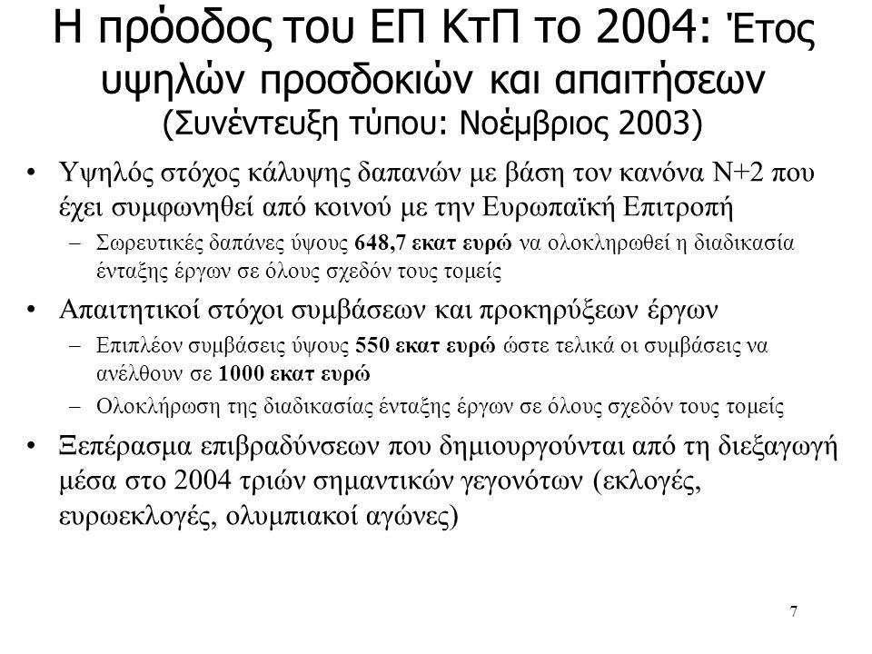 8 Απόθεμα υλοποίησης έργων ΕΠ ΚτΠ το 2004 (Στοιχεία 5.03.04) Σε φάση υπογραφής συμβάσεων: 14 έργα ή προγράμματα συνολικού προϋπολογισμού 226 Μ€ (8%) Σε διαδικασία αξιολόγησης:85 έργα ή προγράμματα συνολικού προϋπολογισμού 459 Μ€ (16%) Ανοιχτές Προκηρύξεις:17 έργα ή προγράμματα συνολικού προϋπολογισμού 158 Μ€ (6%) Νέες Εντάξεις προς υπογραφή: 275 έργα ή προγράμματα συνολικού προϋπολογισμού 96,73 Μ€ (3,4%)