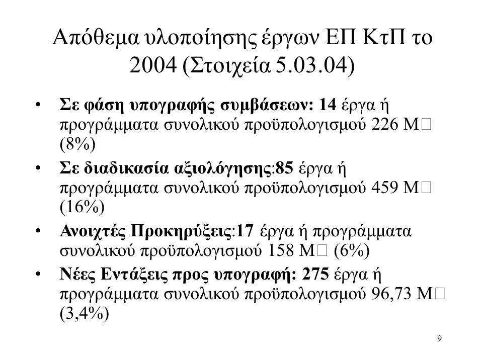 9 Απόθεμα υλοποίησης έργων ΕΠ ΚτΠ το 2004 (Στοιχεία 5.03.04) Σε φάση υπογραφής συμβάσεων: 14 έργα ή προγράμματα συνολικού προϋπολογισμού 226 Μ€ (8%) Σε διαδικασία αξιολόγησης:85 έργα ή προγράμματα συνολικού προϋπολογισμού 459 Μ€ (16%) Ανοιχτές Προκηρύξεις:17 έργα ή προγράμματα συνολικού προϋπολογισμού 158 Μ€ (6%) Νέες Εντάξεις προς υπογραφή: 275 έργα ή προγράμματα συνολικού προϋπολογισμού 96,73 Μ€ (3,4%)