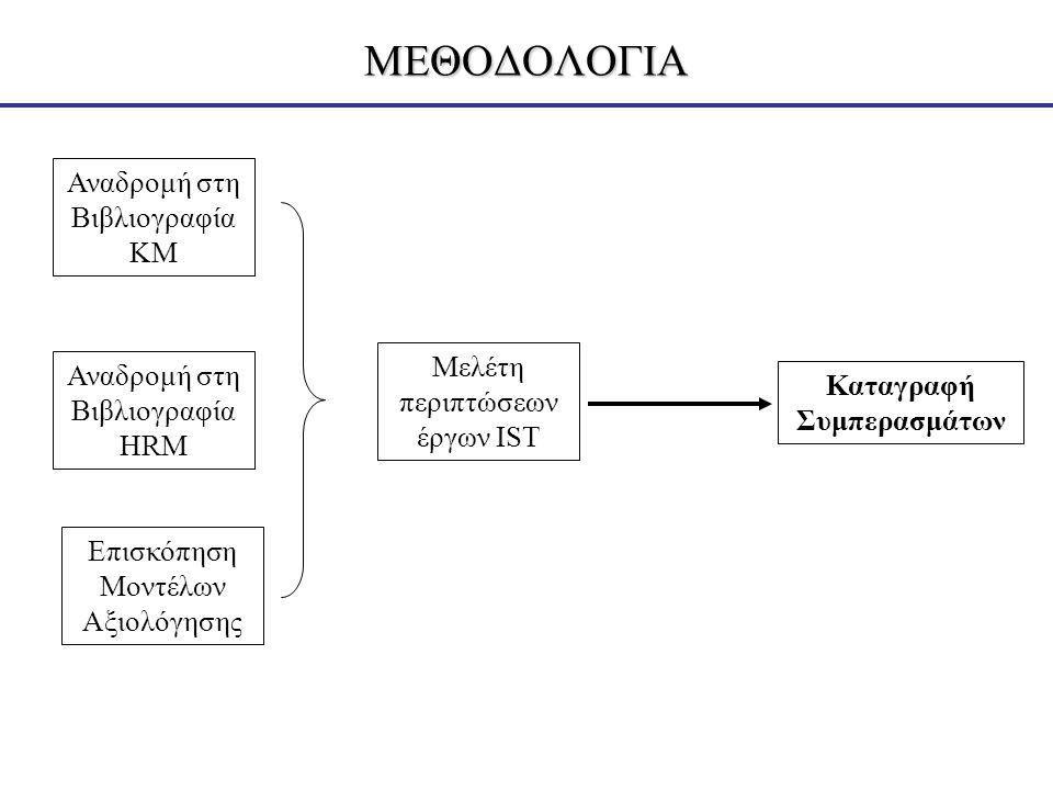 ΜΕΘΟΔΟΛΟΓΙΑ Αναδρομή στη Βιβλιογραφία ΚΜ Αναδρομή στη Βιβλιογραφία HRM Επισκόπηση Μοντέλων Αξιολόγησης Μελέτη περιπτώσεων έργων IST Καταγραφή Συμπερασμάτων