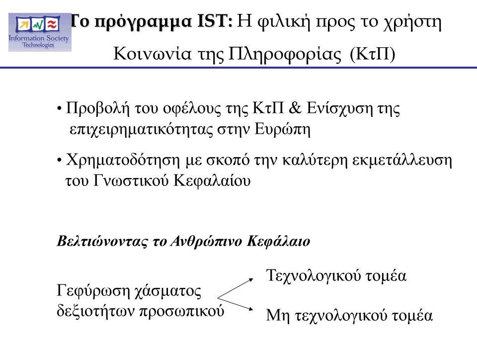 Το πρόγραμμα IST: Το πρόγραμμα IST: Η φιλική προς το χρήστη Κοινωνία της Πληροφορίας (ΚτΠ) Προβολή του οφέλους της ΚτΠ & Ενίσχυση της επιχειρηματικότητας στην Ευρώπη Χρηματοδότηση με σκοπό την καλύτερη εκμετάλλευση του Γνωστικού Κεφαλαίου Βελτιώνοντας το Ανθρώπινο Κεφάλαιο Γεφύρωση χάσματος δεξιοτήτων προσωπικού Τεχνολογικού τομέα Μη τεχνολογικού τομέα