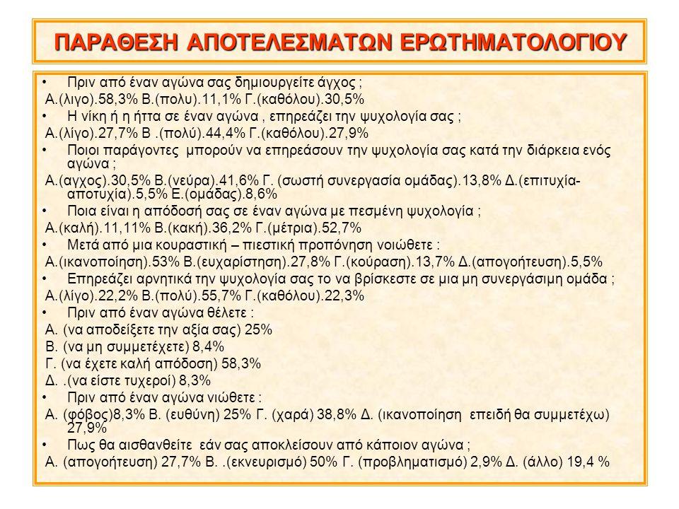 ΠΑΡΑΘΕΣΗ ΑΠΟΤΕΛΕΣΜΑΤΩΝ ΕΡΩΤΗΜΑΤΟΛΟΓΙΟΥ Πριν από έναν αγώνα σας δημιουργείτε άγχος ; Α.(λιγο).58,3% Β.(πολυ).11,1% Γ.(καθόλου).30,5% Η νίκη ή η ήττα σε