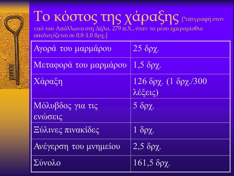 Το κόστος της χάραξης [*επιγραφή στον ναό του Απόλλωνα στη Δήλο, 279 π.Χ., όταν το μέσο ημερομίσθιο υπολογίζεται σε 0,8-1,0 δρχ.] Αγορά του μαρμάρου25