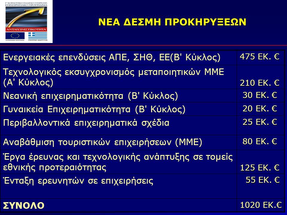 ΝΕΑ ΔΕΣΜΗ ΠΡΟΚΗΡΥΞΕΩΝ Ενεργειακές επενδύσεις ΑΠΕ, ΣΗΘ, ΕΕ(Β Κύκλος) 475 ΕΚ.