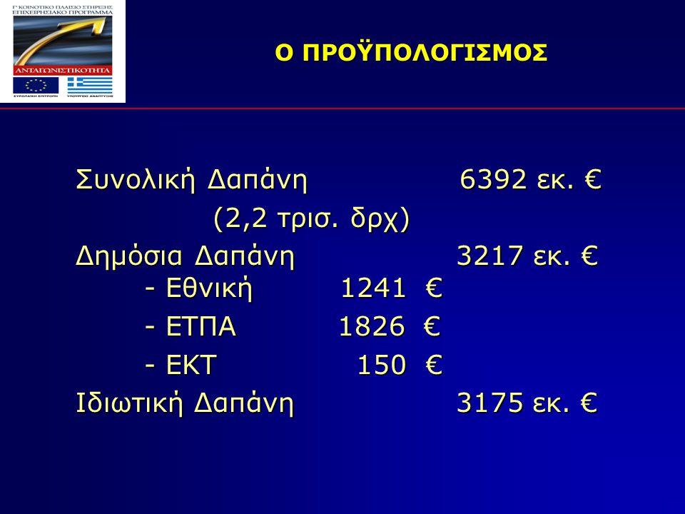 Ο ΠΡΟΫΠΟΛΟΓΙΣΜΟΣ Συνολική Δαπάνη 6392 εκ. € (2,2 τρισ.