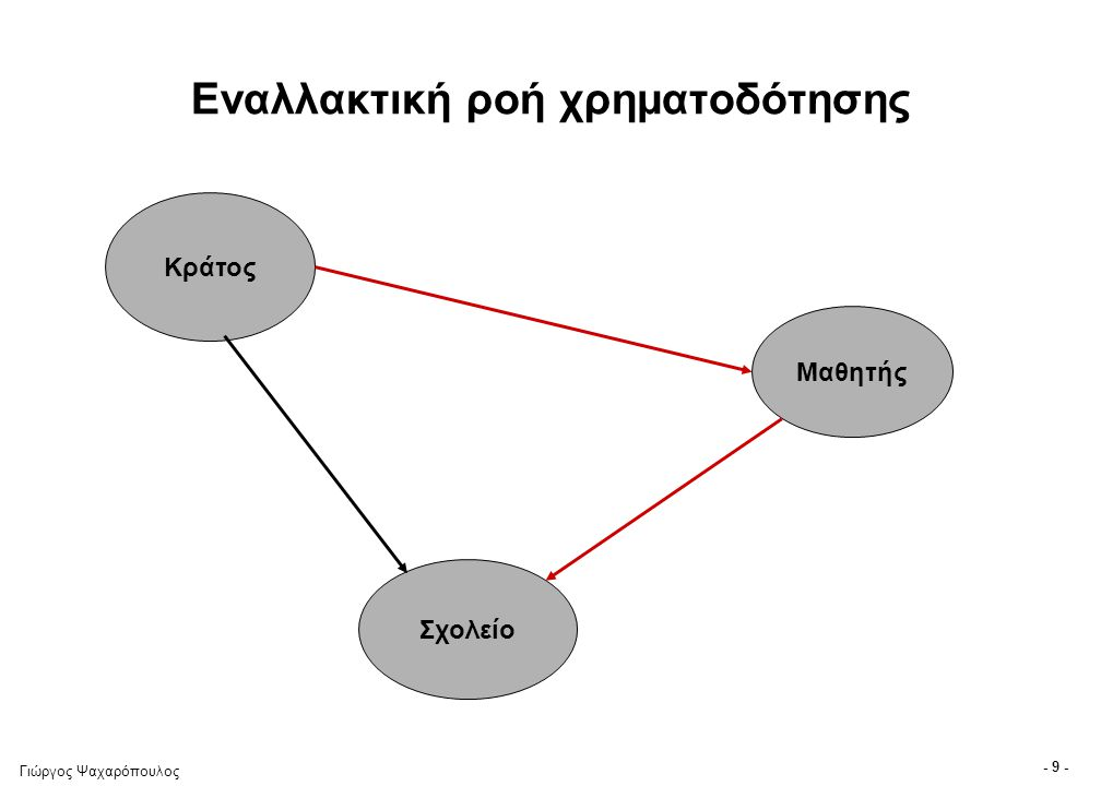 Γιώργος Ψαχαρόπουλος - 9 - Εναλλακτική ροή χρηματοδότησης Κράτος Σχολείο Μαθητής