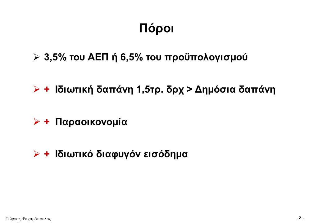 Γιώργος Ψαχαρόπουλος - 2 - Πόροι  3,5% του ΑΕΠ ή 6,5% του προϋπολογισμού  + Ιδιωτική δαπάνη 1,5τρ. δρχ > Δημόσια δαπάνη  + Παραοικονομία  + Ιδιωτι