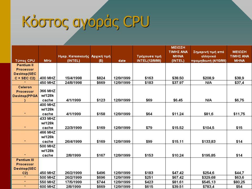 Κόστος αγοράς CPU