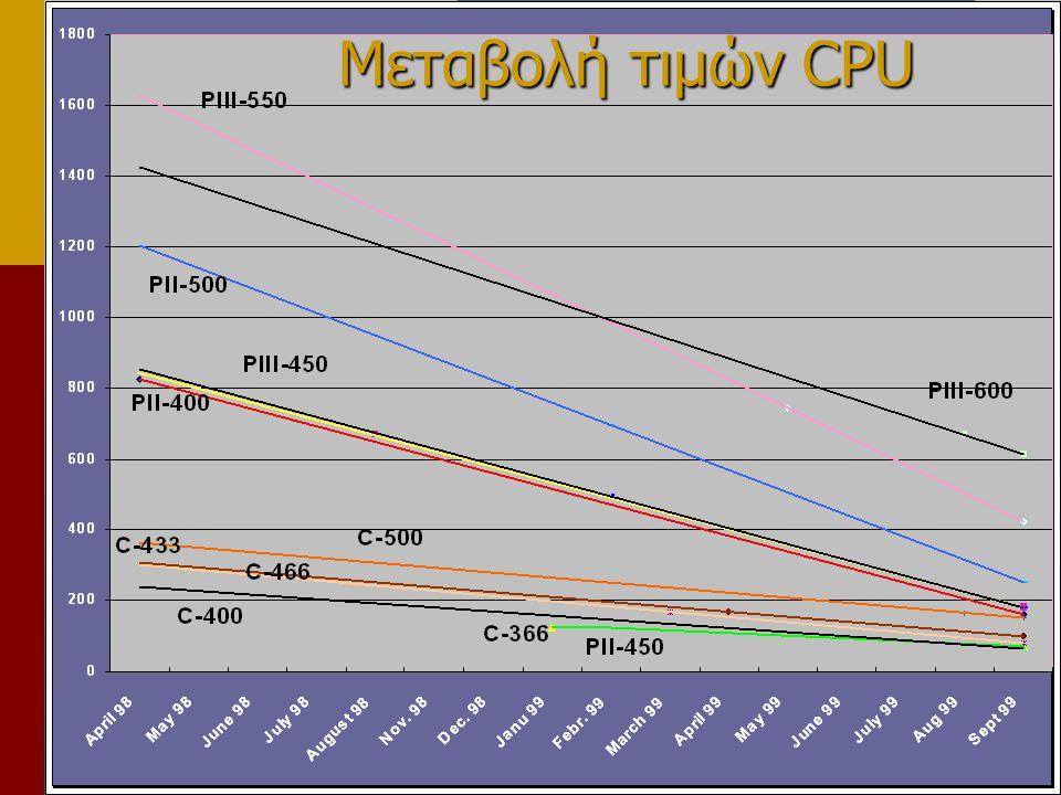 Μεταβολή τιμών CPU