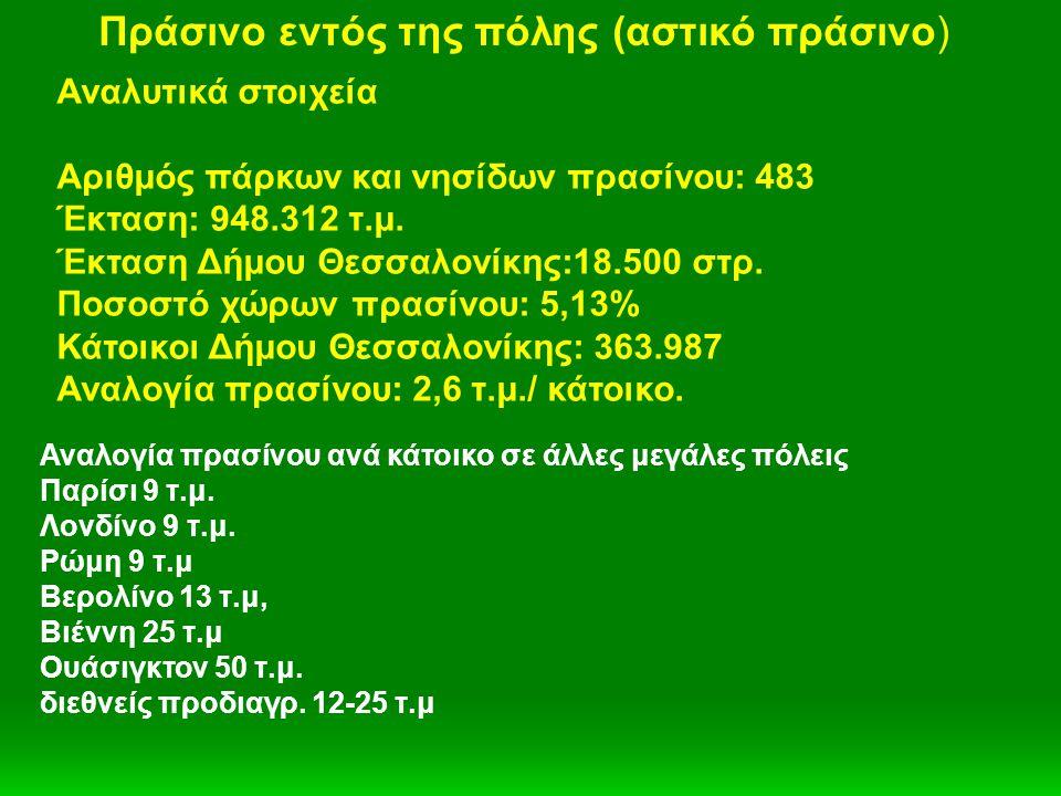 Αναλυτικά στοιχεία Αριθμός πάρκων και νησίδων πρασίνου: 483 Έκταση: 948.312 τ.μ. Έκταση Δήμου Θεσσαλονίκης:18.500 στρ. Ποσοστό χώρων πρασίνου: 5,13% Κ