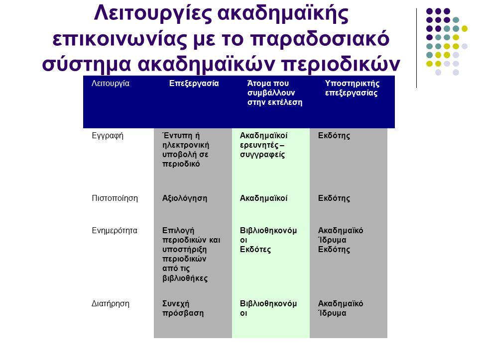 Λειτουργίες ακαδημαϊκής επικοινωνίας με το παραδοσιακό σύστημα ακαδημαϊκών περιοδικών ΛειτουργίαΕπεξεργασίαΆτομα που συμβάλλουν στην εκτέλεση Υποστηρικτής επεξεργασίας ΕγγραφήΈντυπη ή ηλεκτρονική υποβολή σε περιοδικό Ακαδημαϊκοί ερευνητές – συγγραφείς Εκδότης ΠιστοποίησηΑξιολόγησηΑκαδημαϊκοίΕκδότης ΕνημερότηταΕπιλογή περιοδικών και υποστήριξη περιοδικών από τις βιβλιοθήκες Βιβλιοθηκονόμ οι Εκδότες Ακαδημαϊκό Ίδρυμα Εκδότης ΔιατήρησηΣυνεχή πρόσβαση Βιβλιοθηκονόμ οι Ακαδημαϊκό Ίδρυμα