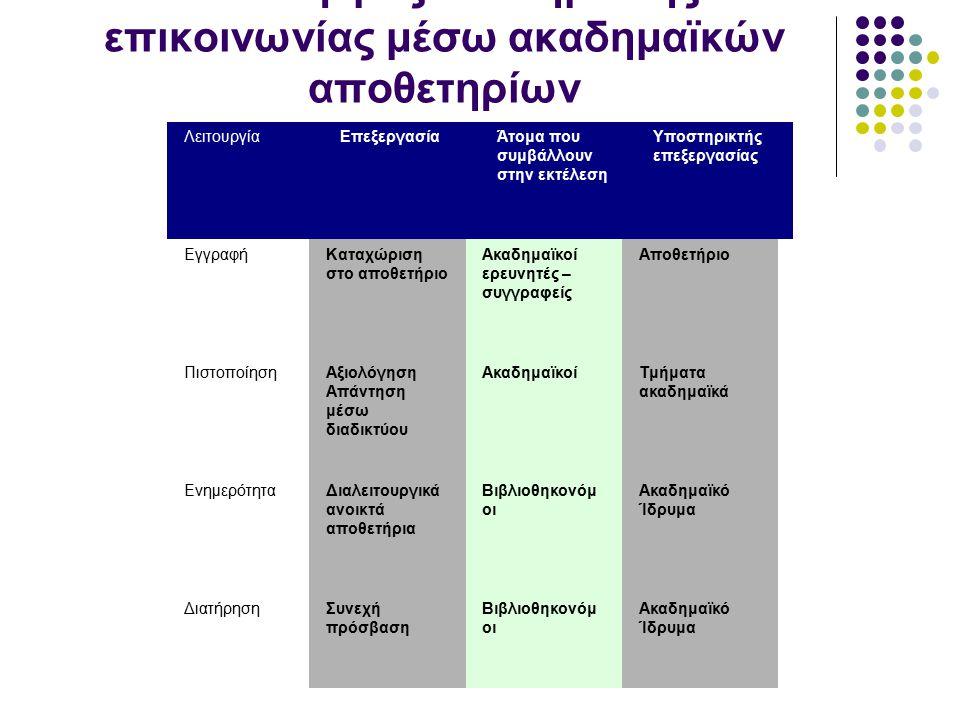 Λειτουργίες ακαδημαϊκής επικοινωνίας μέσω ακαδημαϊκών αποθετηρίων ΛειτουργίαΕπεξεργασίαΆτομα που συμβάλλουν στην εκτέλεση Υποστηρικτής επεξεργασίας Εγ