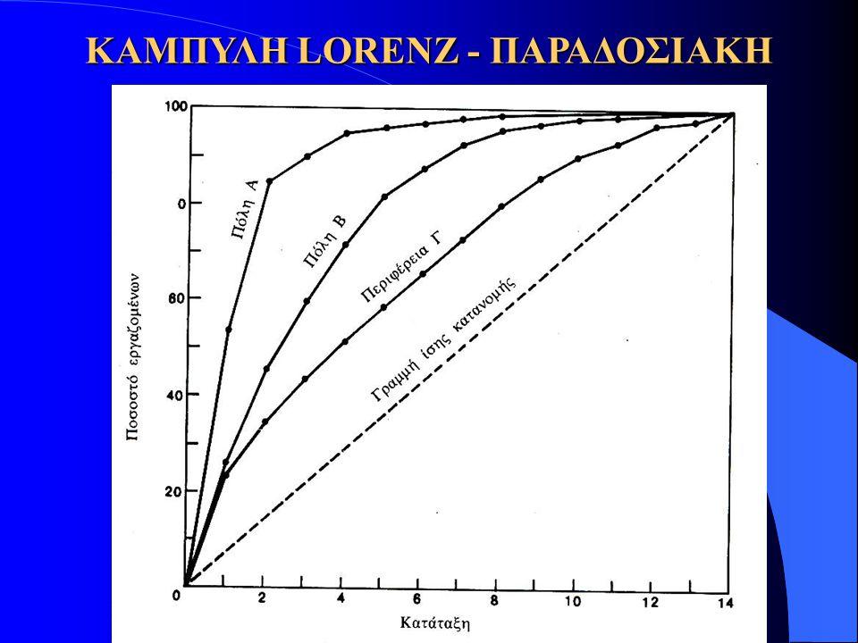I = Δείκτης Συγκέντρωσης Σ = Σύνολο Αθροιστικών Συχνοτήτων Περιοχής R = Σύνολο Αθροιστικών Συχνοτήτων Περιφέρειας Μ = Μέγιστη Τιμή Συνόλου Αθροιστικών Συχνοτήτων Συχνοτήτων ΚΑΜΠΥΛΗ LORENZ - ΠΑΡΑΔΟΣΙΑΚΗ Σ - RΣ - RΣ - RΣ - R M - R I =