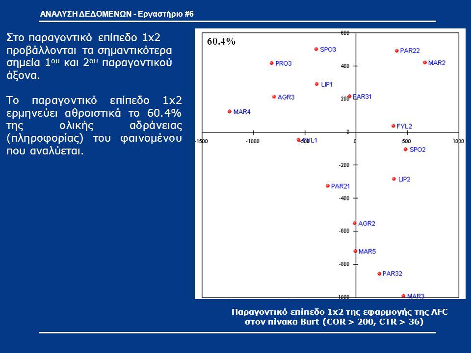 ΑΝΑΛΥΣΗ ΔΕΔΟΜΕΝΩΝ - Εργαστήριο #6 Παραγοντικό επίπεδο 1x2 της εφαρμογής της AFC στον πίνακα Burt (COR > 200, CTR > 36) Ερμηνεία (1) Η ερμηνεία ενός παραγοντικού επιπέδου αρχικά γίνεται με βάση τα συμπεράσματα που εξάχθηκαν από τη μελέτη των παραγοντικών αξόνων.