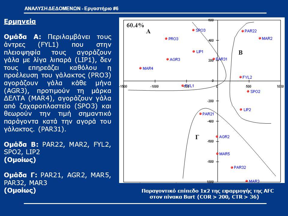 ΑΝΑΛΥΣΗ ΔΕΔΟΜΕΝΩΝ - Εργαστήριο #6 Παραγοντικό επίπεδο 1x3 της εφαρμογής της AFC στον πίνακα Burt (COR > 200, CTR > 36) Α Β Γ 60.4% Στο παραγοντικό επίπεδο 1x3 προβάλλονται τα σημαντικότερα σημεία 1 ου και 3 ου παραγοντικού άξονα.