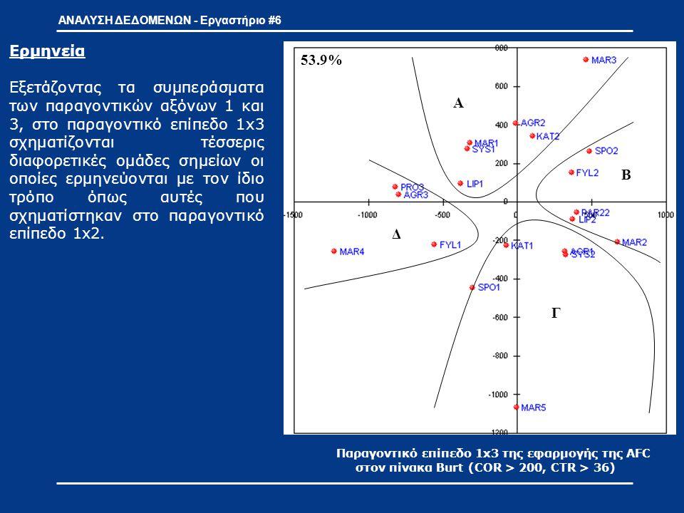 ΑΝΑΛΥΣΗ ΔΕΔΟΜΕΝΩΝ - Εργαστήριο #6 Παραγοντικό επίπεδο 3x4 της εφαρμογής της AFC στον πίνακα Burt (COR > 200, CTR > 36) Α Β Γ 60.4%53.9% Α Β Γ Δ Α Β Γ Στο παραγοντικό επίπεδο 3x4 προβάλλονται τα σημαντικότερα σημεία 3 ου και 4 ου παραγοντικού άξονα.
