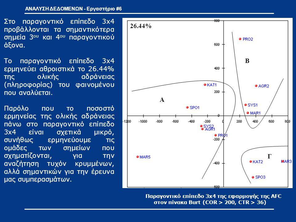 ΑΝΑΛΥΣΗ ΔΕΔΟΜΕΝΩΝ - Εργαστήριο #6 Παραγοντικό επίπεδο 3x4 της εφαρμογής της AFC στον πίνακα Burt (COR > 200, CTR > 36) Α Β Γ 60.4%53.9% Α Β Γ Δ Α Β Γ