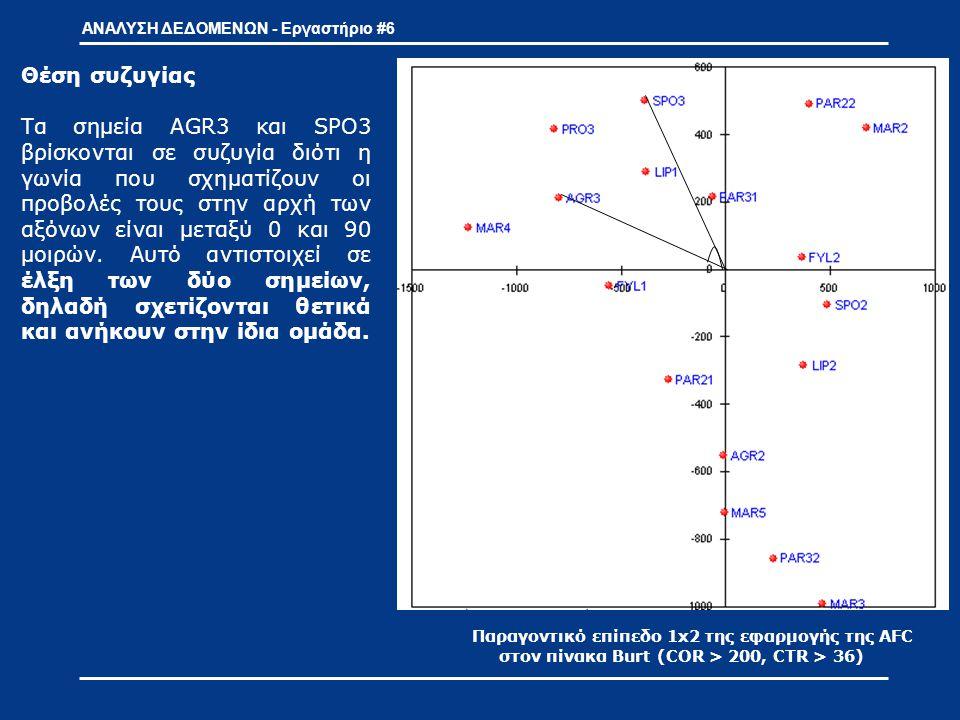 Παραγοντικό επίπεδο 1x2 της εφαρμογής της AFC στον πίνακα Burt (COR > 200, CTR > 36) ΑΝΑΛΥΣΗ ΔΕΔΟΜΕΝΩΝ - Εργαστήριο #6 Θέση αντίθεσης Τα σημεία AGR3 και MAR2 βρίσκονται σε αντίθεση διότι η γωνία που σχηματίζουν οι προβολές τους στην αρχή των αξόνων είναι μεταξύ 90 και 180 μοιρών, αυτό ερμηνεύεται ως άπωση των σημείων, δηλαδή ανήκουν σε διαφορετικές ομάδες – νέφη.