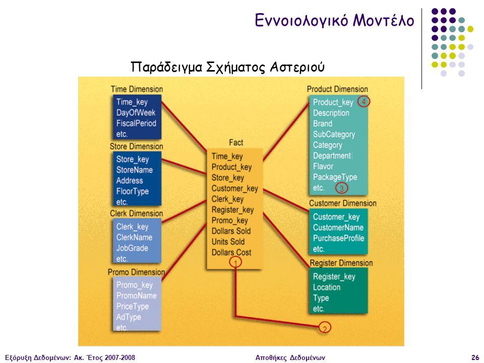 Εξόρυξη Δεδομένων: Ακ. Έτος 2007-2008Αποθήκες Δεδομένων26 Εννοιολογικό Μοντέλο Παράδειγμα Σχήματος Αστεριού