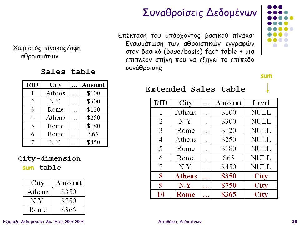 Εξόρυξη Δεδομένων: Ακ. Έτος 2007-2008Αποθήκες Δεδομένων38 Χωριστός πίνακας/όψη αθροισμάτων Extended Sales table Sales table City-dimension sum table s