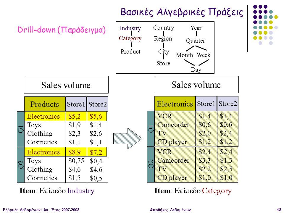 Εξόρυξη Δεδομένων: Ακ. Έτος 2007-2008Αποθήκες Δεδομένων43 Sales volume Electronics Toys Clothing Cosmetics Q1 $5,2 $1,9 $2,3 $1,1 Electronics Toys Clo