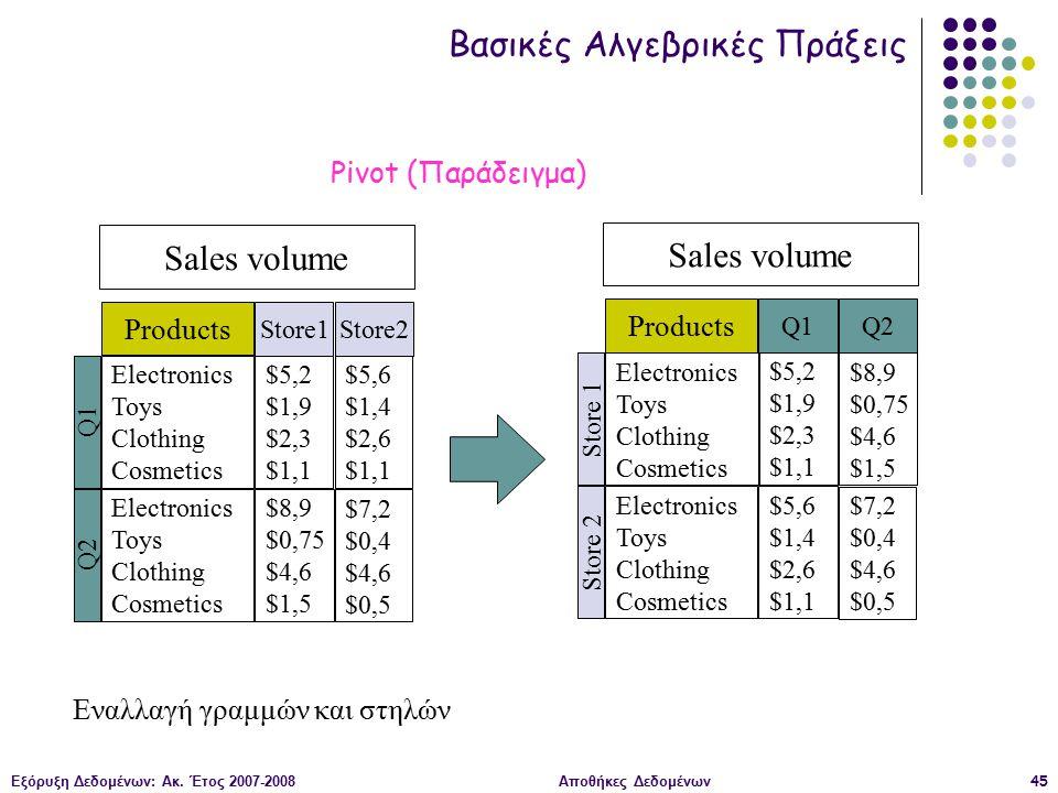 Εξόρυξη Δεδομένων: Ακ. Έτος 2007-2008Αποθήκες Δεδομένων45 Sales volume Electronics Toys Clothing Cosmetics Q1 $5,2 $1,9 $2,3 $1,1 Electronics Toys Clo