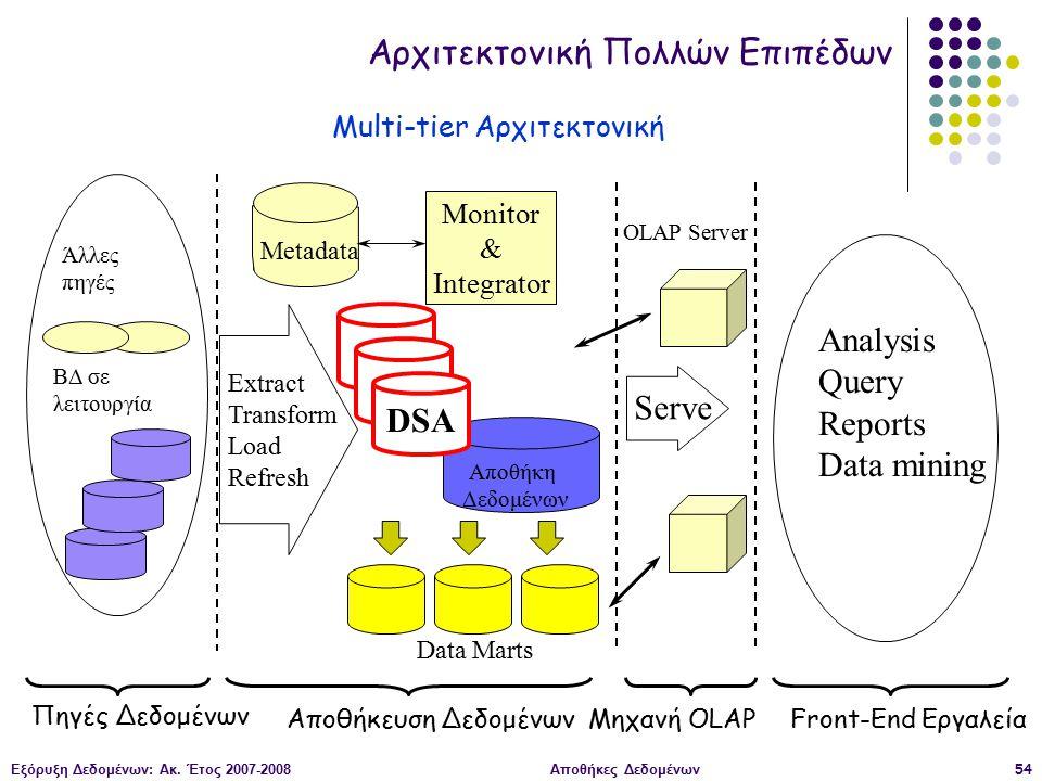 Εξόρυξη Δεδομένων: Ακ. Έτος 2007-2008Αποθήκες Δεδομένων54 Αποθήκη Δεδομένων Extract Transform Load Refresh Μηχανή OLAP Analysis Query Reports Data min