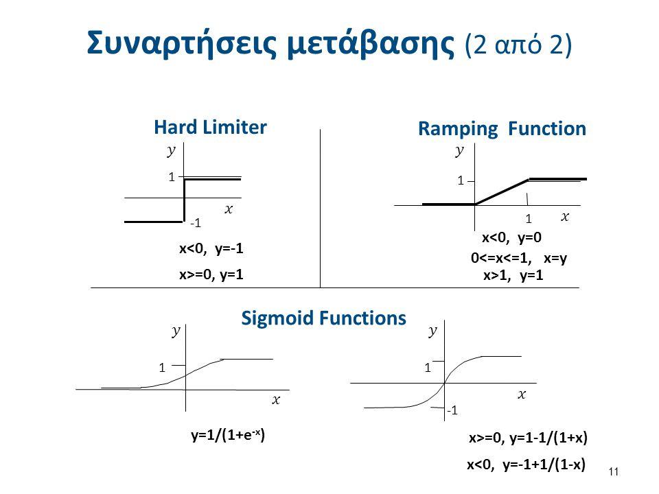 Συναρτήσεις μετάβασης (2 από 2) 11 Sigmoid Functions Hard Limiter Ramping Function 1 y=1/(1+e -x ) x<0, y=0 0<=x<=1, x=y x>1, y=1 1 1 1 1 x<0, y=-1 x>
