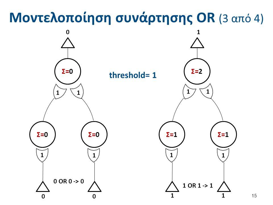 Μοντελοποίηση συνάρτησης OR (3 από 4) 15 Σ=0 Σ=2 Σ=1 11 1 1 00 0 1 0 OR 0 -> 0 1 OR 1 -> 1 11 11 1 1 threshold= 1