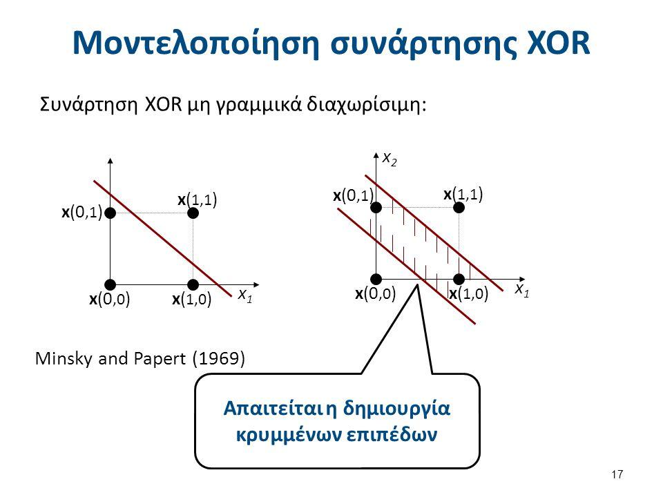 Μοντελοποίηση συνάρτησης XOR Συνάρτηση XOR μη γραμμικά διαχωρίσιμη: 17 x(0,0 ) x1x1 x( 1,1 ) x( 1,0 ) x(0,1 ) x(0,0 ) x2x2 x1x1 x( 1,1 ) x( 1,0 ) x(0,