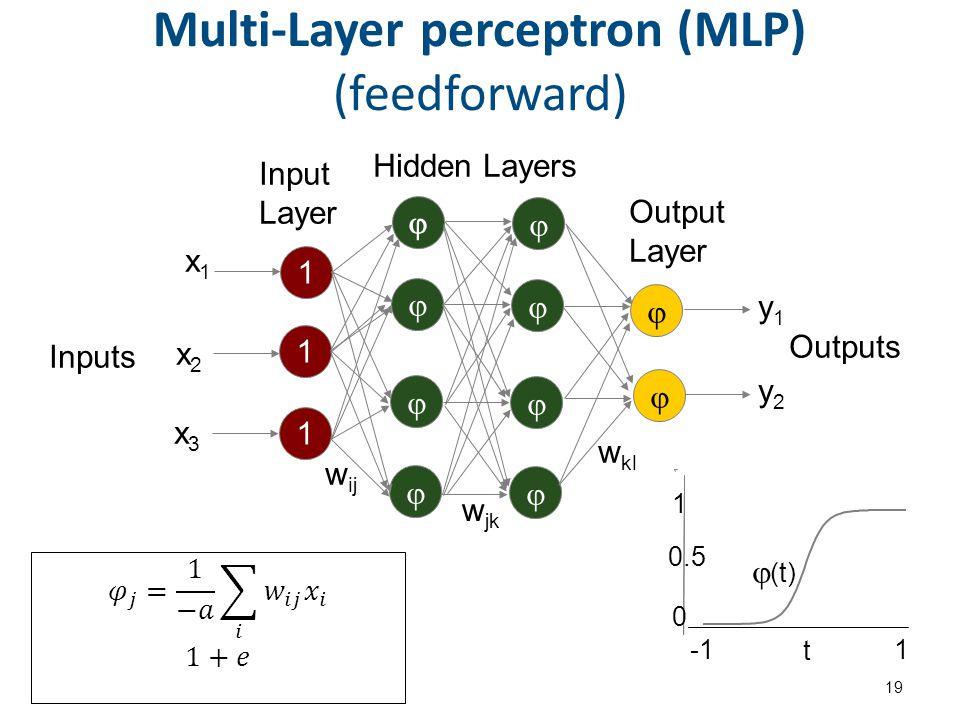 Multi-Layer perceptron (MLP) (feedforward) 19 w jk 1 1 1         x1x1 x2x2 x3x3 y1y1 y2y2   w ij w kl Input Layer Hidden Layers Output Layer