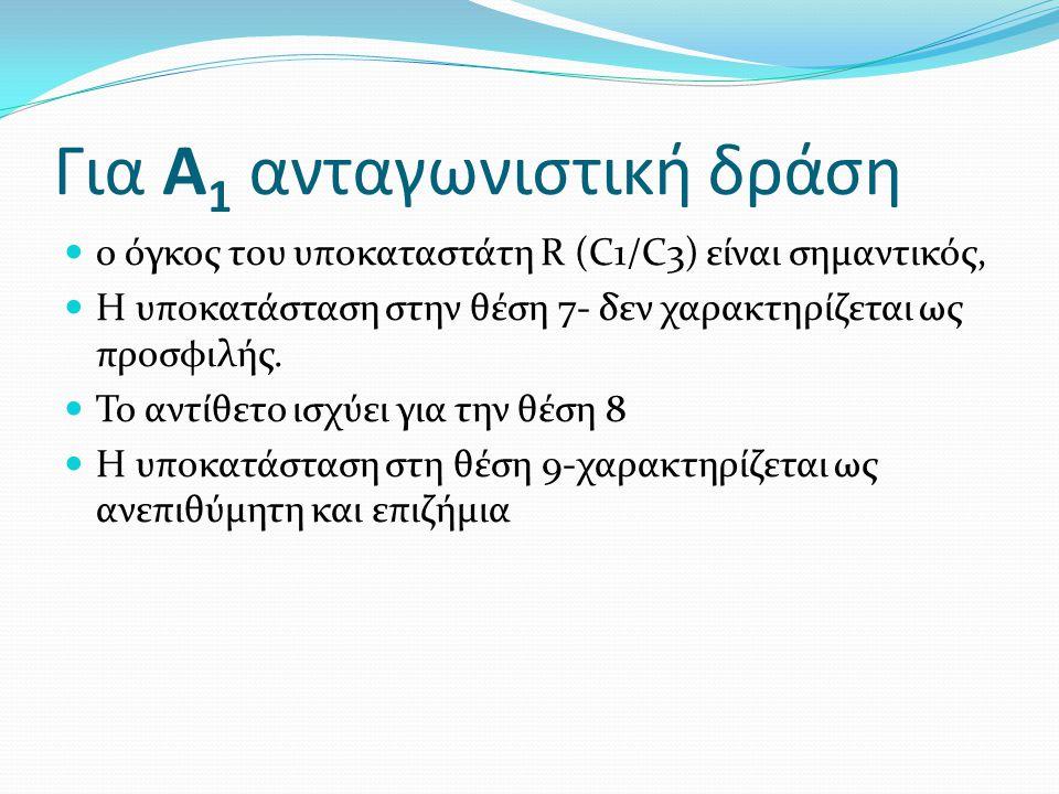 Για Α 1 ανταγωνιστική δράση ο όγκος του υποκαταστάτη R (C1/C3) είναι σημαντικός, Η υποκατάσταση στην θέση 7- δεν χαρακτηρίζεται ως προσφιλής. Το αντίθ