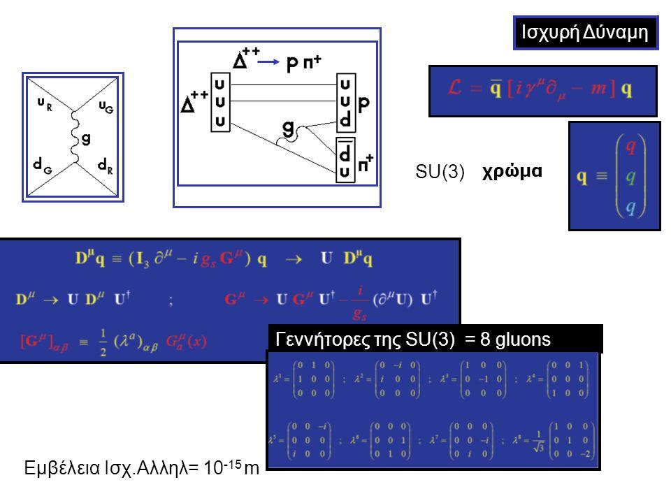 Ισχυρή Δύναμη Γεννήτορες της SU(3) = 8 gluons χρώμα SU(3) Eμβέλεια Ισχ.Αλληλ= 10 -15 m