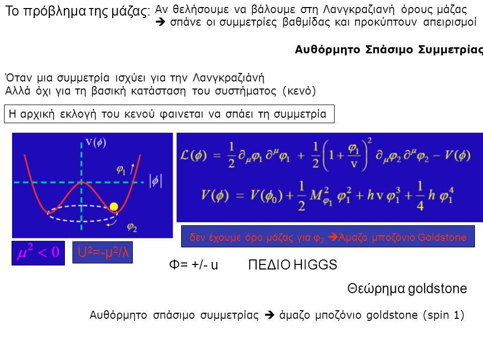 Το πρόβλημα της μάζας: Θεώρημα goldstone Αυθόρμητο Σπάσιμο Συμμετρίας Όταν μια συμμετρία ισχύει για την Λανγκραζιάνή Αλλά όχι για τη βασική κατάσταση