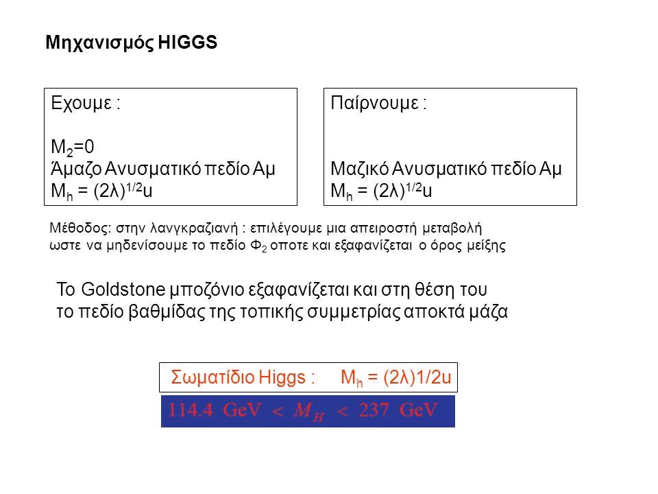 Μηχανισμός HIGGS To Goldstone μποζόνιο εξαφανίζεται και στη θέση του το πεδίο βαθμίδας της τοπικής συμμετρίας αποκτά μάζα Εχουμε : M 2 =0 Άμαζο Ανυσμα