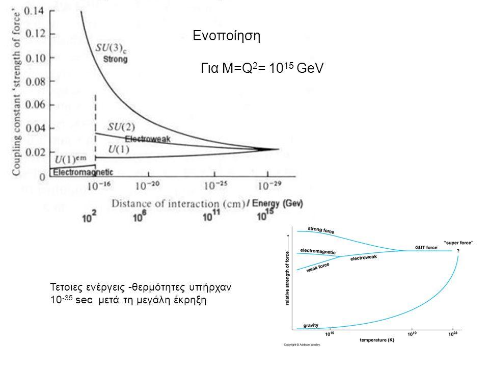 Για Μ=Q 2 = 10 15 GeV Ενοποίηση Τετοιες ενέργεις -θερμότητες υπήρχαν 10 -35 sec μετά τη μεγάλη έκρηξη