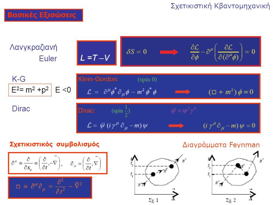 Βασικές Εξισώσεις Διαγράμματα Feynman L =T –V Λανγκραζιανή Euler K-G Dirac Σχετικιστικός συμβολισμός Ε <0 Ε 2 = m 2 +p 2 Σχετικιστική Κβαντομηχανική