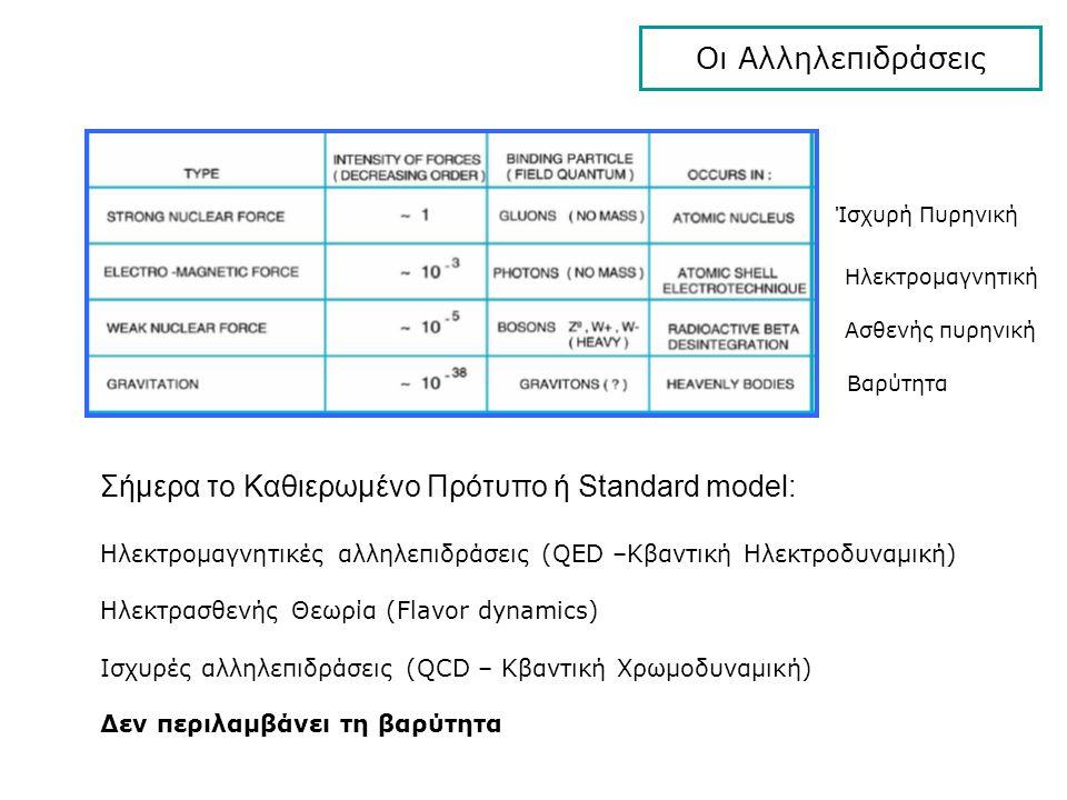 Οι Αλληλεπιδράσεις Ίσχυρή Πυρηνική Ηλεκτρομαγνητική Ασθενής πυρηνική Βαρύτητα Σήμερα το Καθιερωμένο Πρότυπο ή Standard model: Ηλεκτρομαγνητικές αλληλε